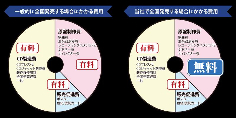 CDを全国発売する場合にかかる費用の比較
